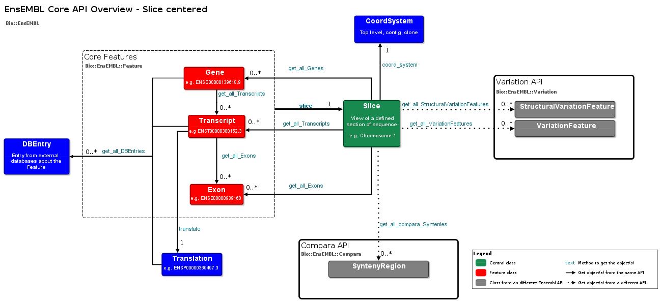 Core Api Overview Diagram
